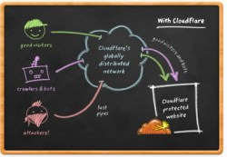 Overview CloudFlare The web performance & security company - Mozilla Firefox