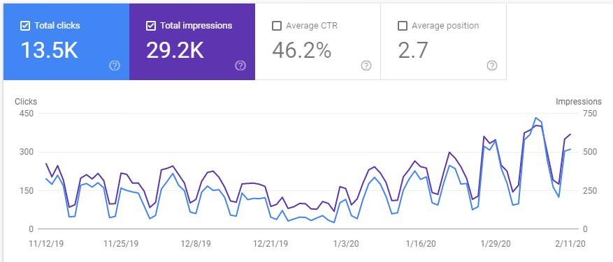 Position moyenne dans Google métrique