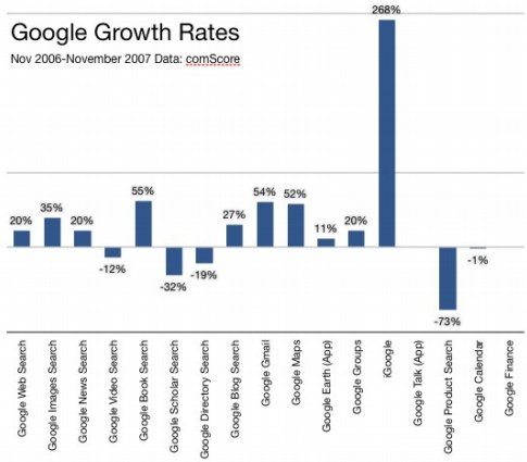 Google_products_growth_graph