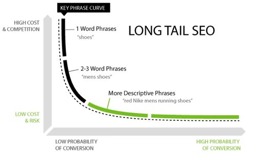 seo_long_tail_graph